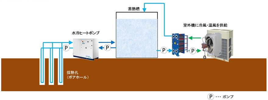 地中熱システム概要図